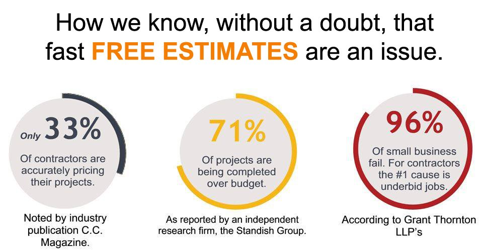Free Estimates Stats