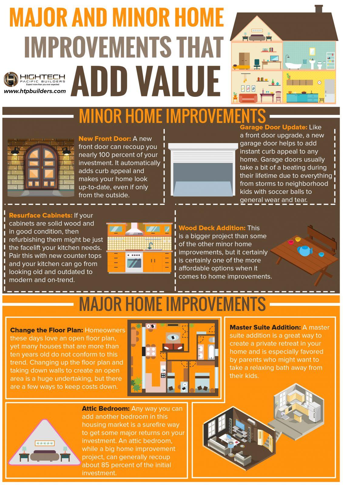 Improvements that add value